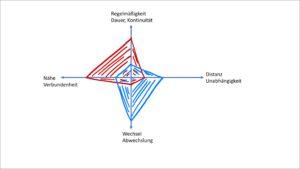 Beispiel riemann-thomann-modell Riemann