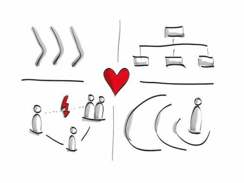 Teamentwicklung by Metakomm, Teamentwicklung Berlin , Empathisches Führen